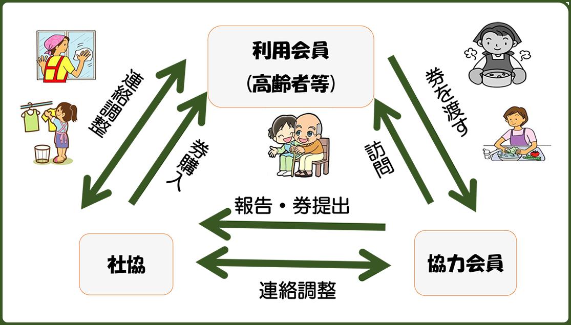 家事援助サービスのサービス概要図